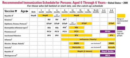 Immunization Schedule usa